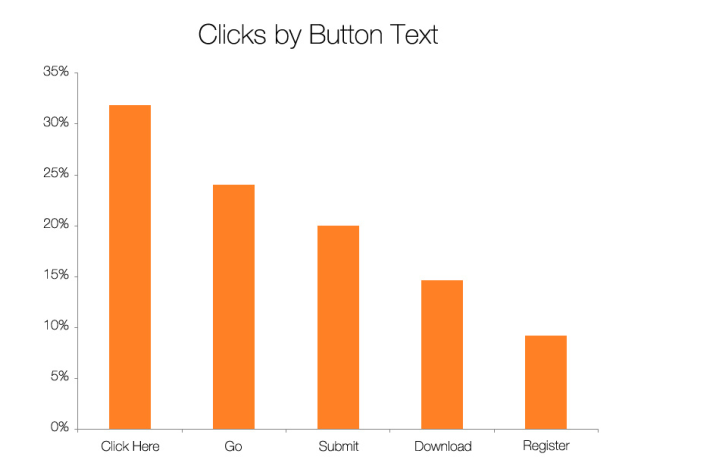 Clicks by Button